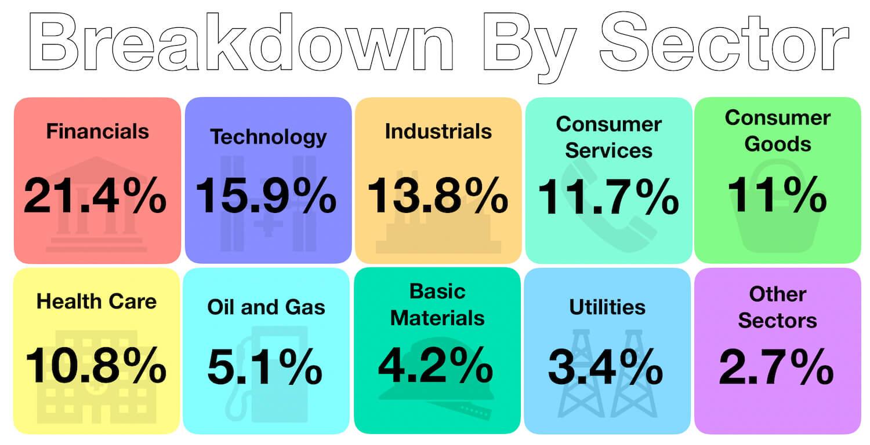 September 2019 - Investment Breakdown By Sector