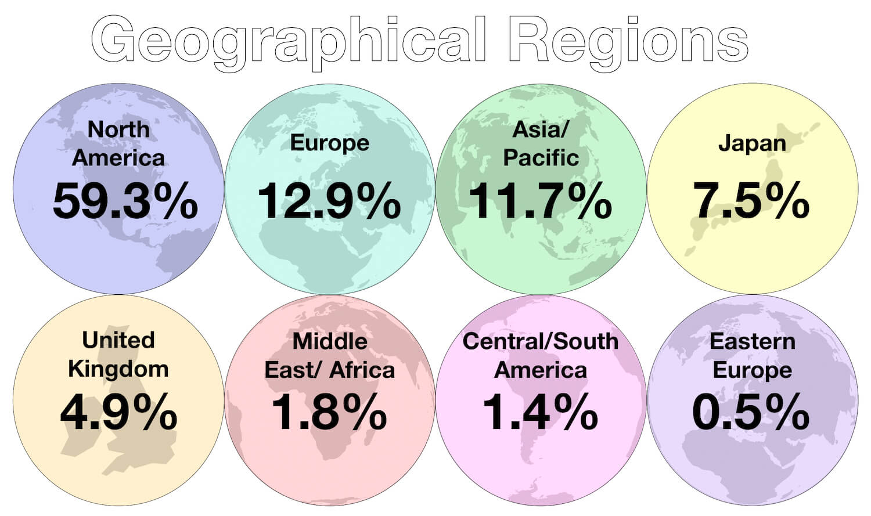 September 2019 - Investment Geographical Breakdown