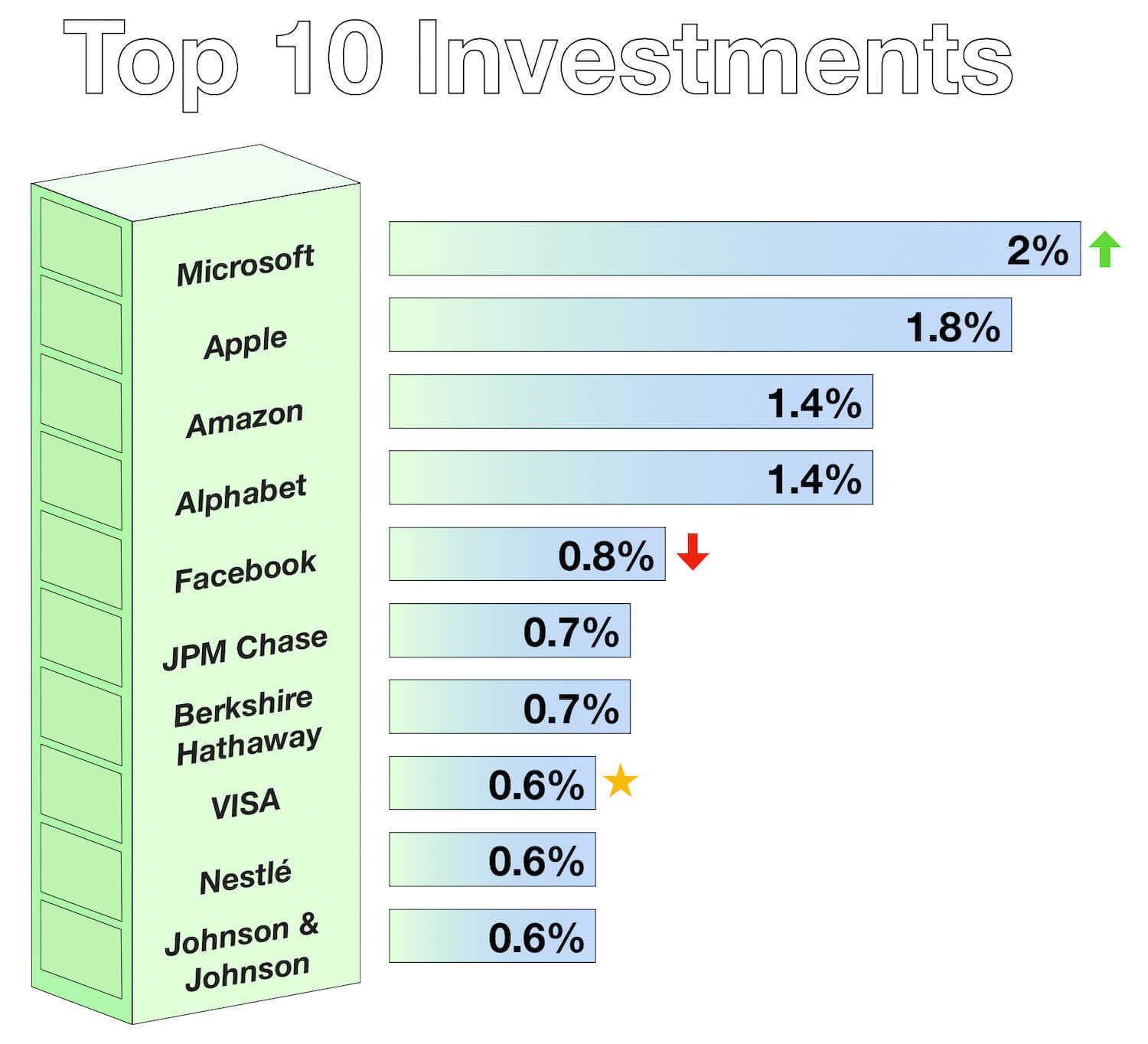 September 2019 - Top 10 InvestmentS