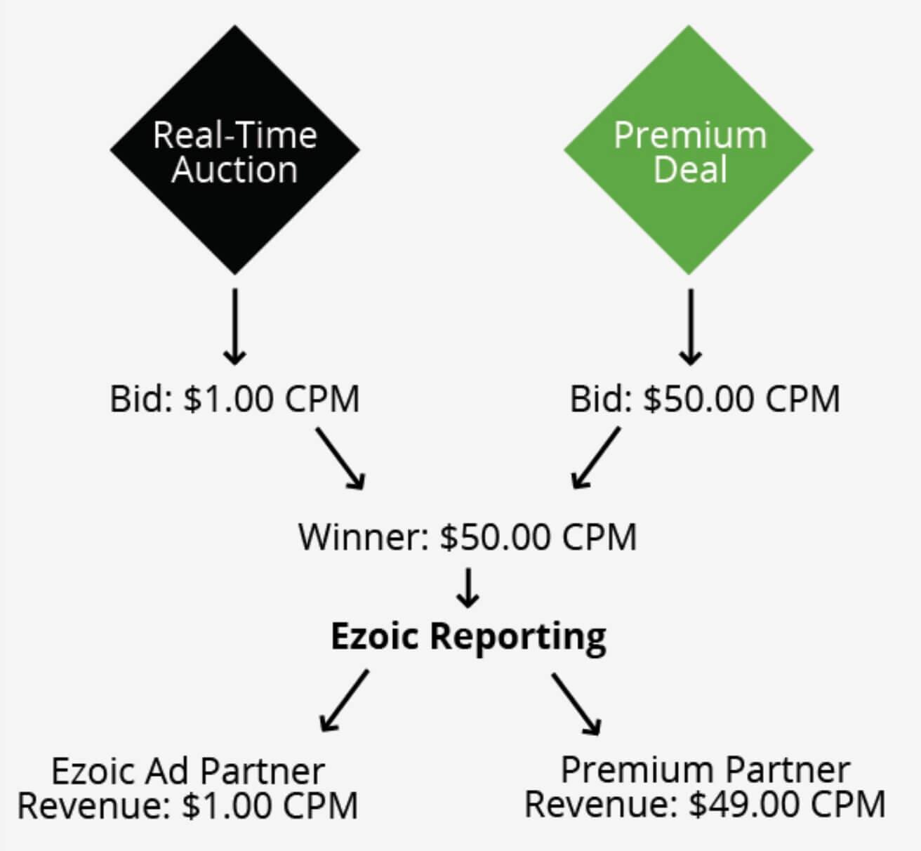 Ezoic Premium Higher Ad Revenue From Premium Advertisers