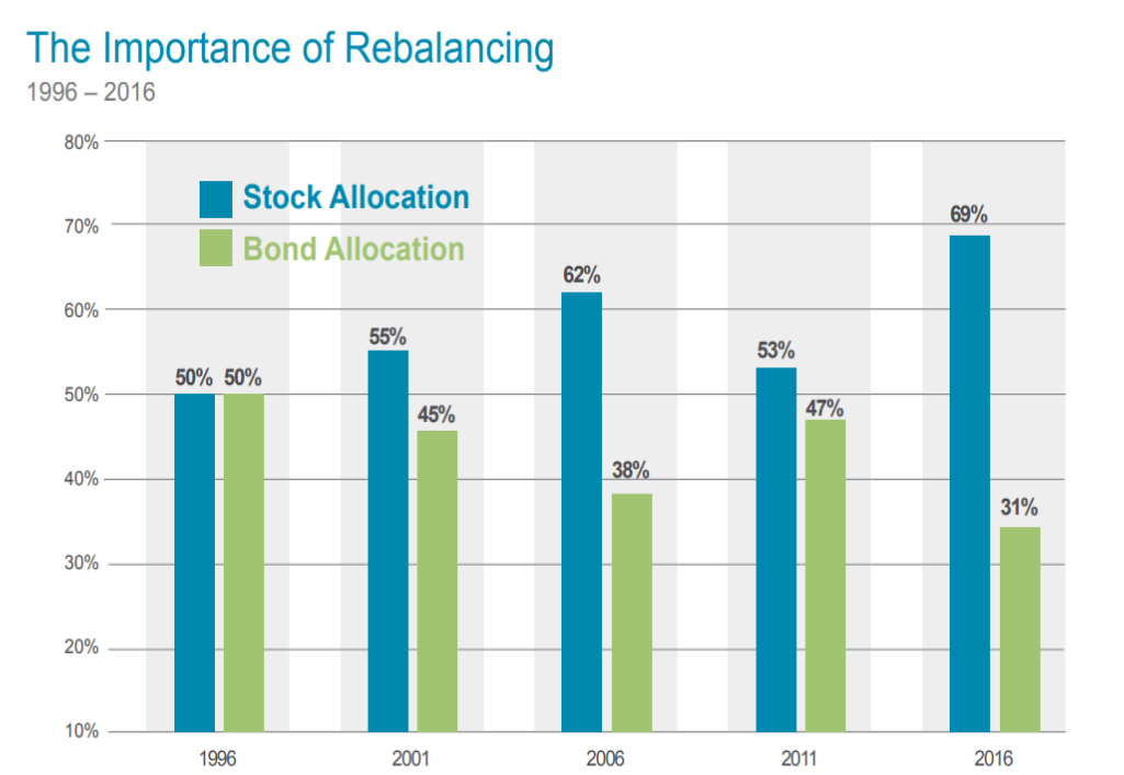 Rebalancing Chart.png