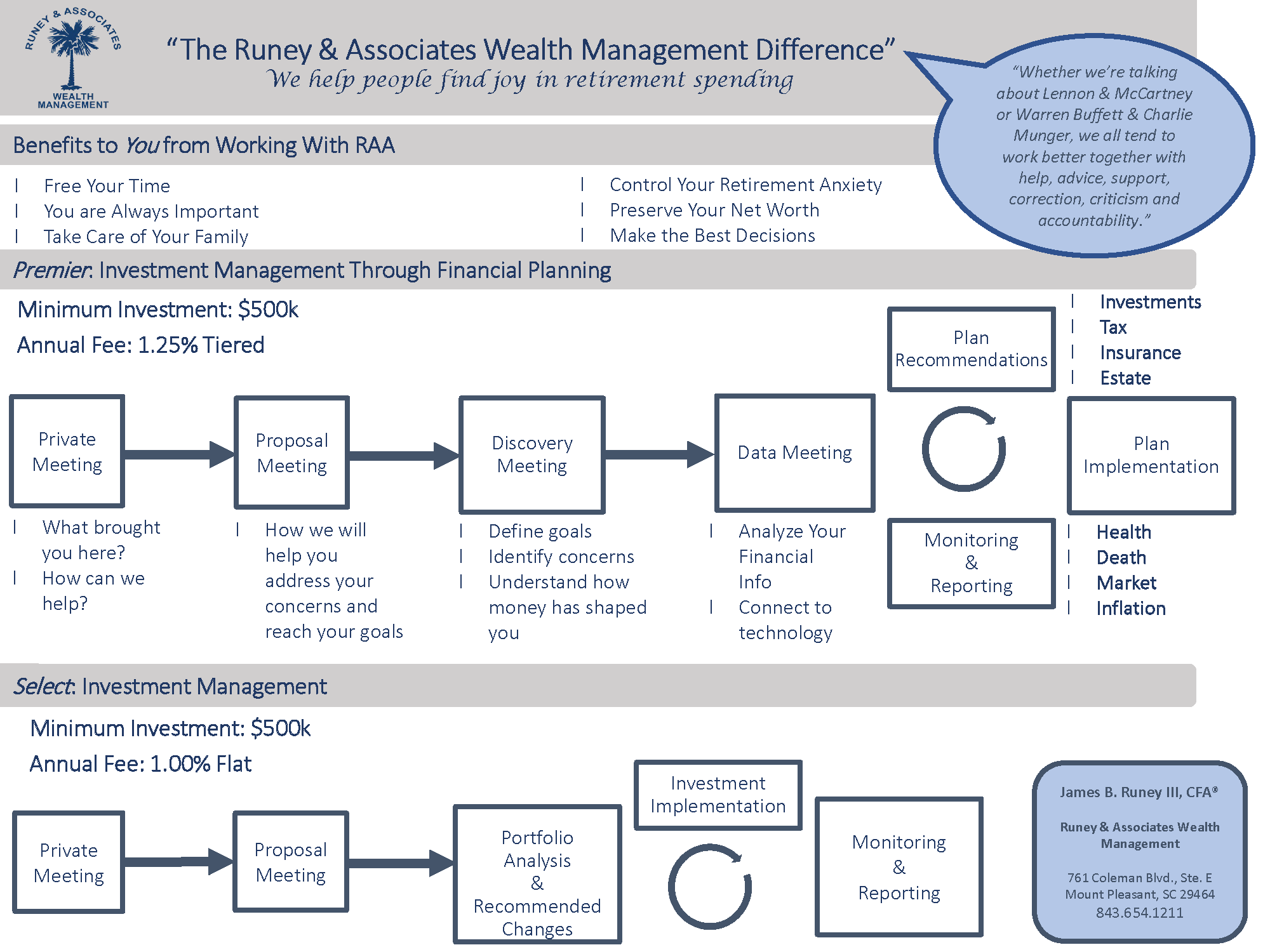 The RAA Difference Fee-Only Fiduciary Financial Planning and Investment Management with Runey & Associates Wealth Management