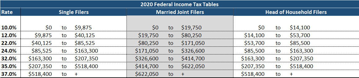 Federal Income Tax Bracket Table 2020 Runey & Associates Wealth Management.png