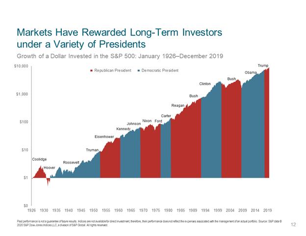 Market Performance By President Runey & Associates Wealth Management.png