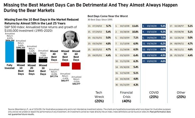 Long-Term Investing Success Runey & Associates Wealth Management.jpg