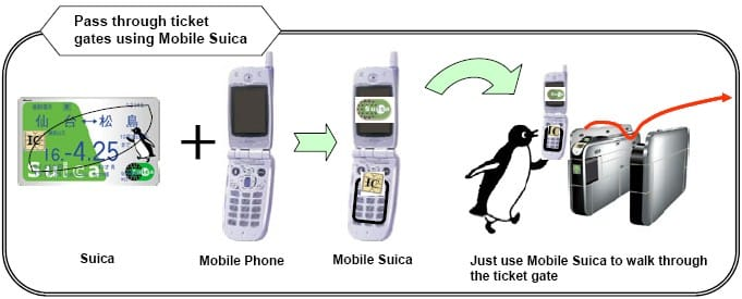The use of Suica through flip-phones, photo from Tebura.ninja
