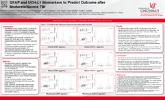 NCS Biomarkers Outcome TBI.png