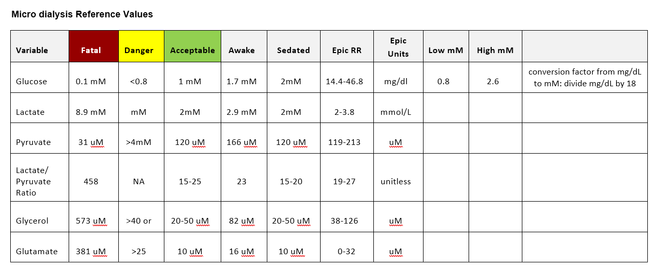 micro dialysis reference table.png