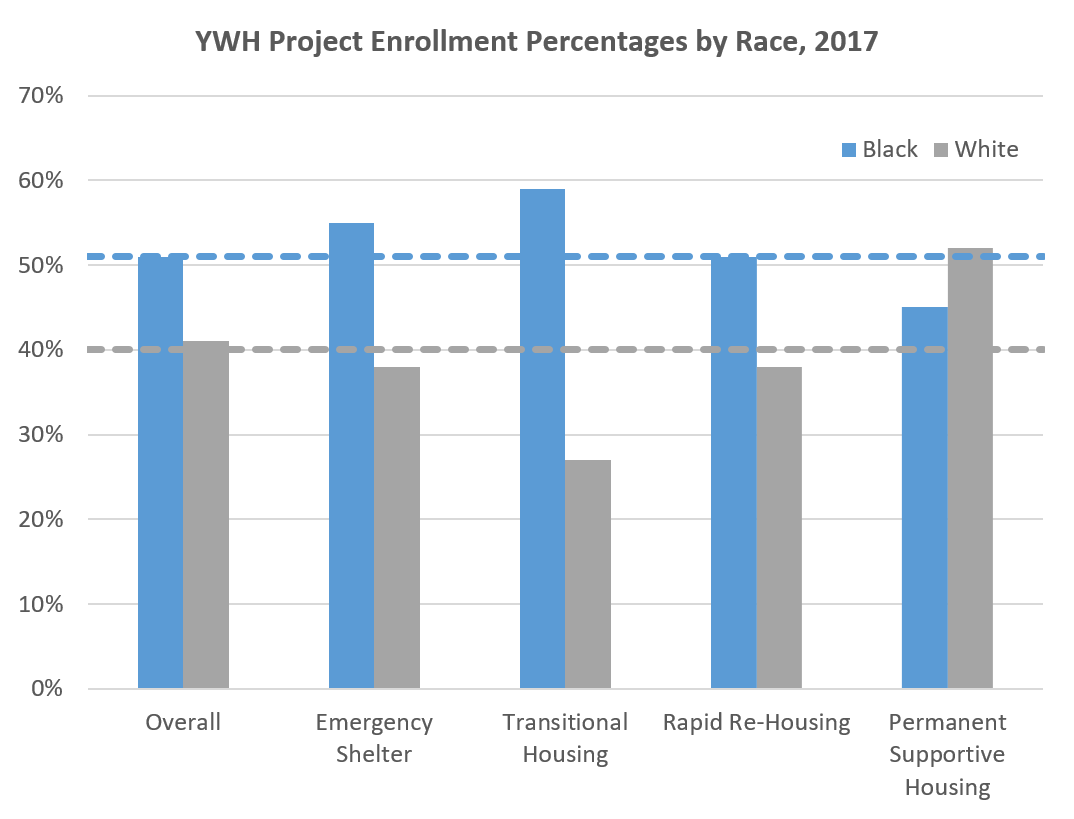 Project Type Enrollment.png