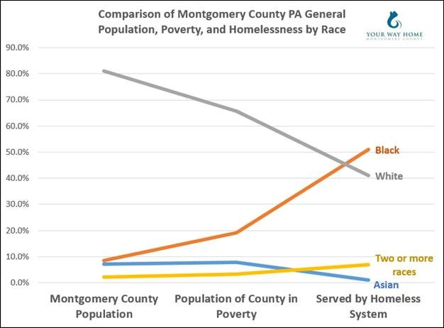 Local info: The poverty rate for black residents of Montgomery County is about 15%, while the poverty rate for white residents is only about 5%. But white residents outnumber black residents here by a ratio of over 8 to 1, and there are 25,000 more poor white residents (35,957) than poor black residents (10,067).