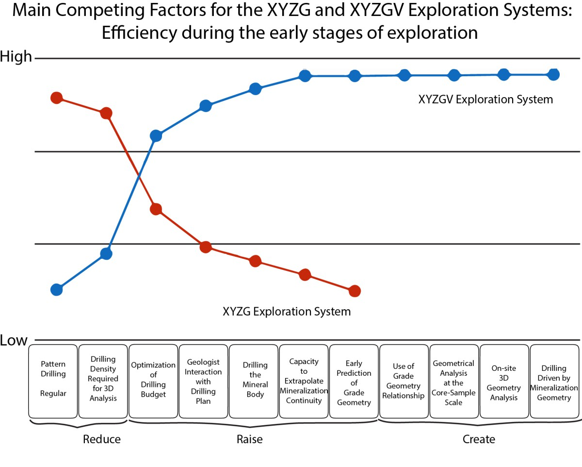"""Figure 2 Strategy canvas comparing the XYZG (red line) and XYZGV (blue line) exploration systems based on competing factors. Eleven competing factors are considered in this diagram – scores are from low to high at each competing factor. These factors are grouped into """"Reduce"""", """"Raise"""" and """"Create"""", which should be lowered, increased or added, respectively, to create a more efficient exploration approach. Note that the competing factors grouped under """"Create"""" are only available to the XYZGV Exploration System. The XYZGV Exploration System outperforms its industry standard competitor, and adds desirable capacities to our toolbox."""