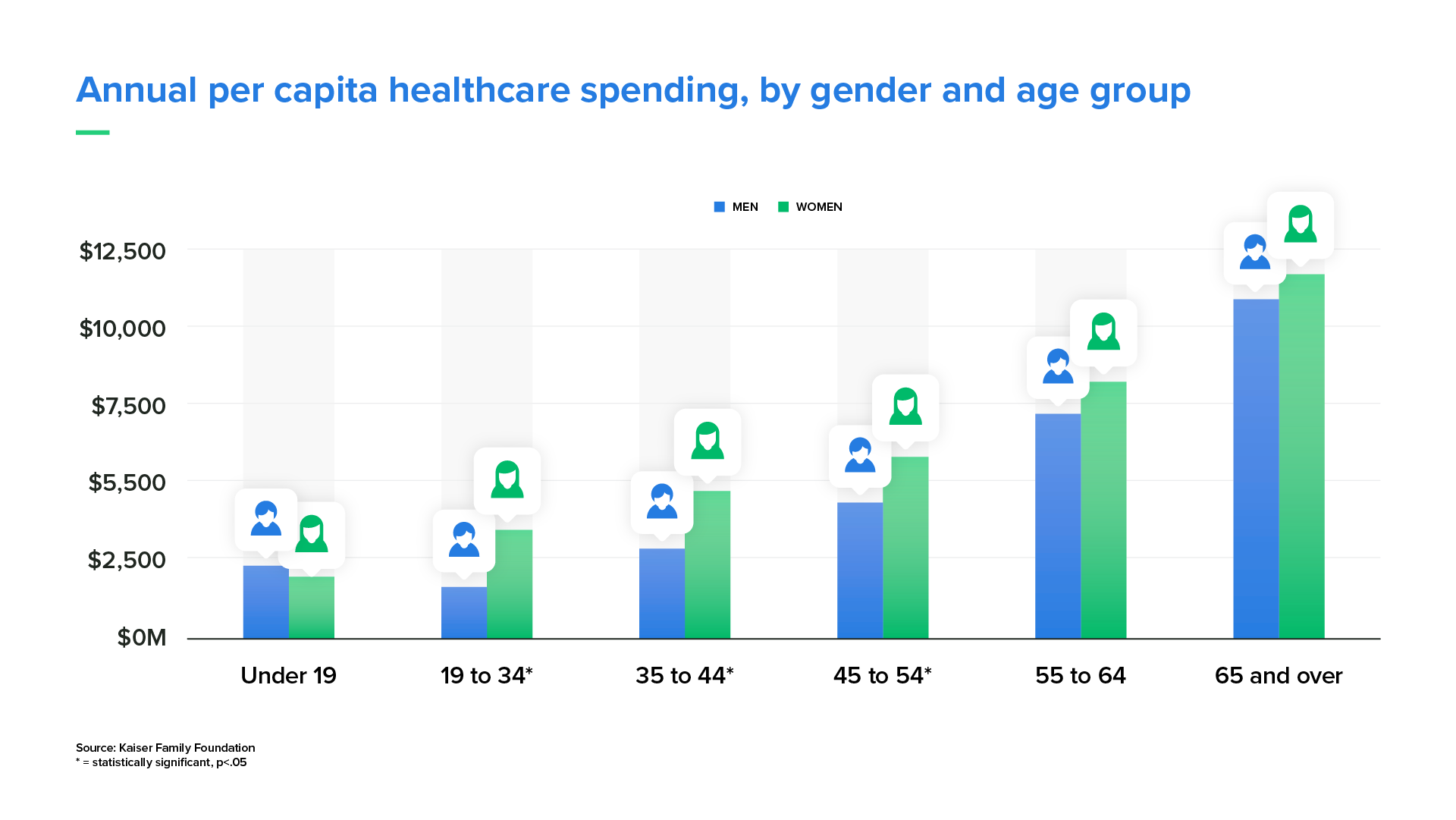 Source:  Kaiser Family Foundation    * = statistically significant, p<.05