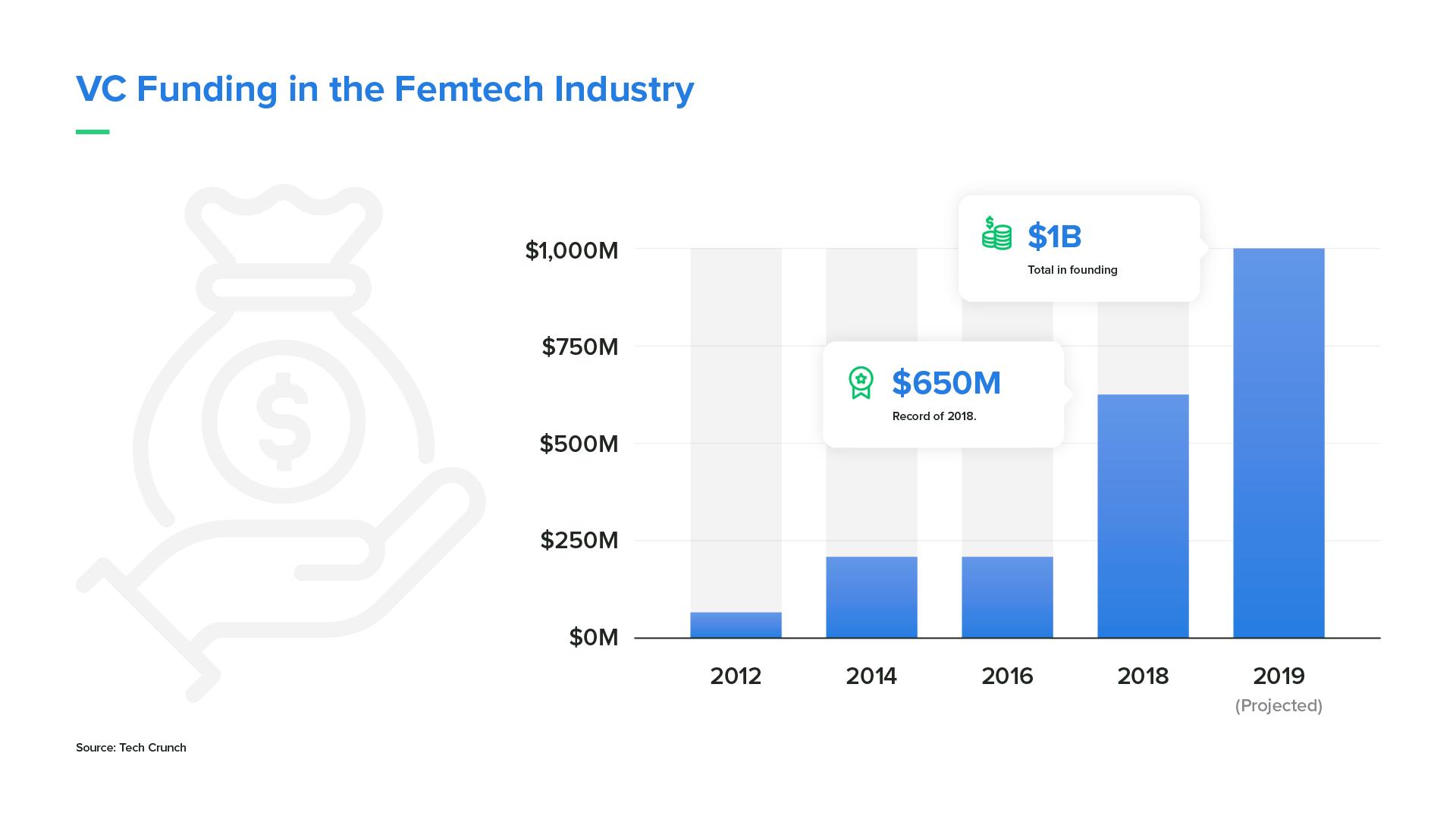 Venture Capital Funding in FemTech