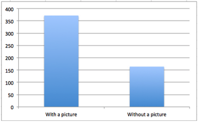 Facebook posts with images get double engagement_Buzzsumo.png