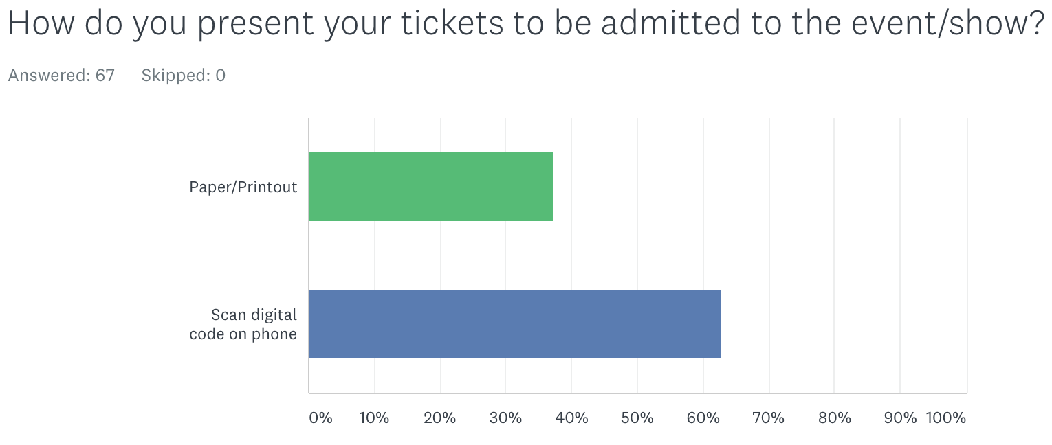Fandango Screener - How present tix.png