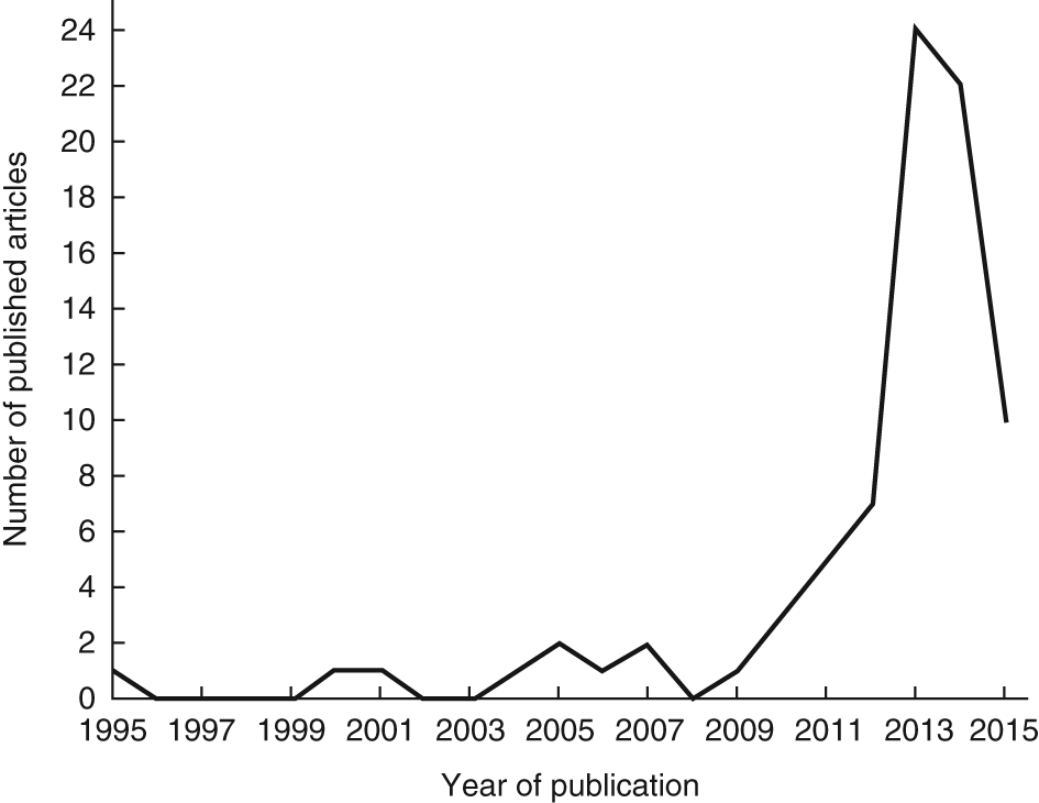 This graph charts the explosion of publications citing 'local knowledge' in climate change adaptation research. Prior to 2010, only 10 articles were published about this topic--the same number of articles published in the first quarter (January-March) of 2015 alone.