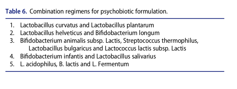 Combinations of probiotics shown to work well together
