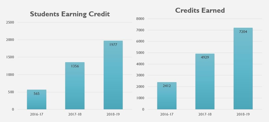 The number of students earning credit and credits earned through NW Promise has grown significantly since 2016-17.  In the 2017-18 school year, NW Promise had a 200% increase in the number of students earning credit and the number of credits earned from 2016-17.  In the 2018 - 2019 school year, NW Promise increased the total number of students earning dual credits by 45% and increased the number of college credits earned by 46%.