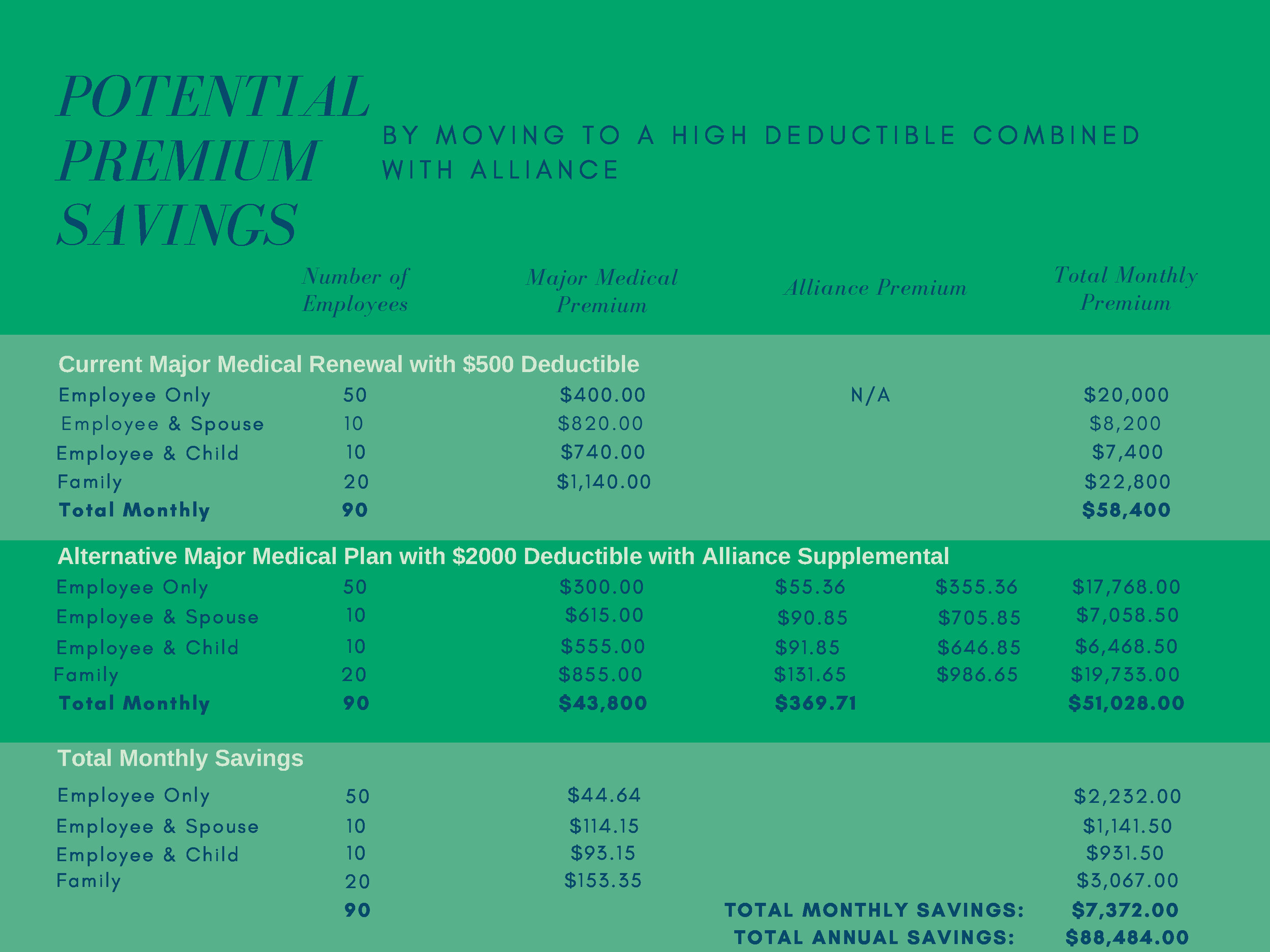 Alliance Secondary Potential Savings