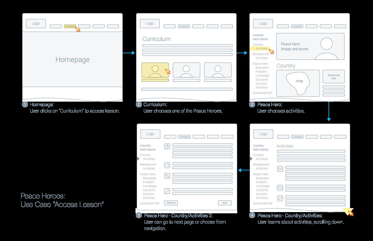 Use case story board desktop.png