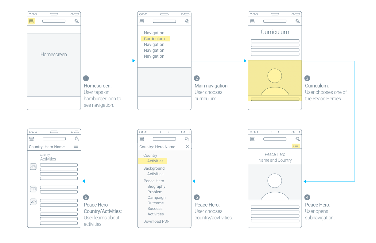 Use case story board mobile.png