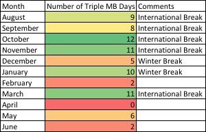 Triple MB by Month.jpg