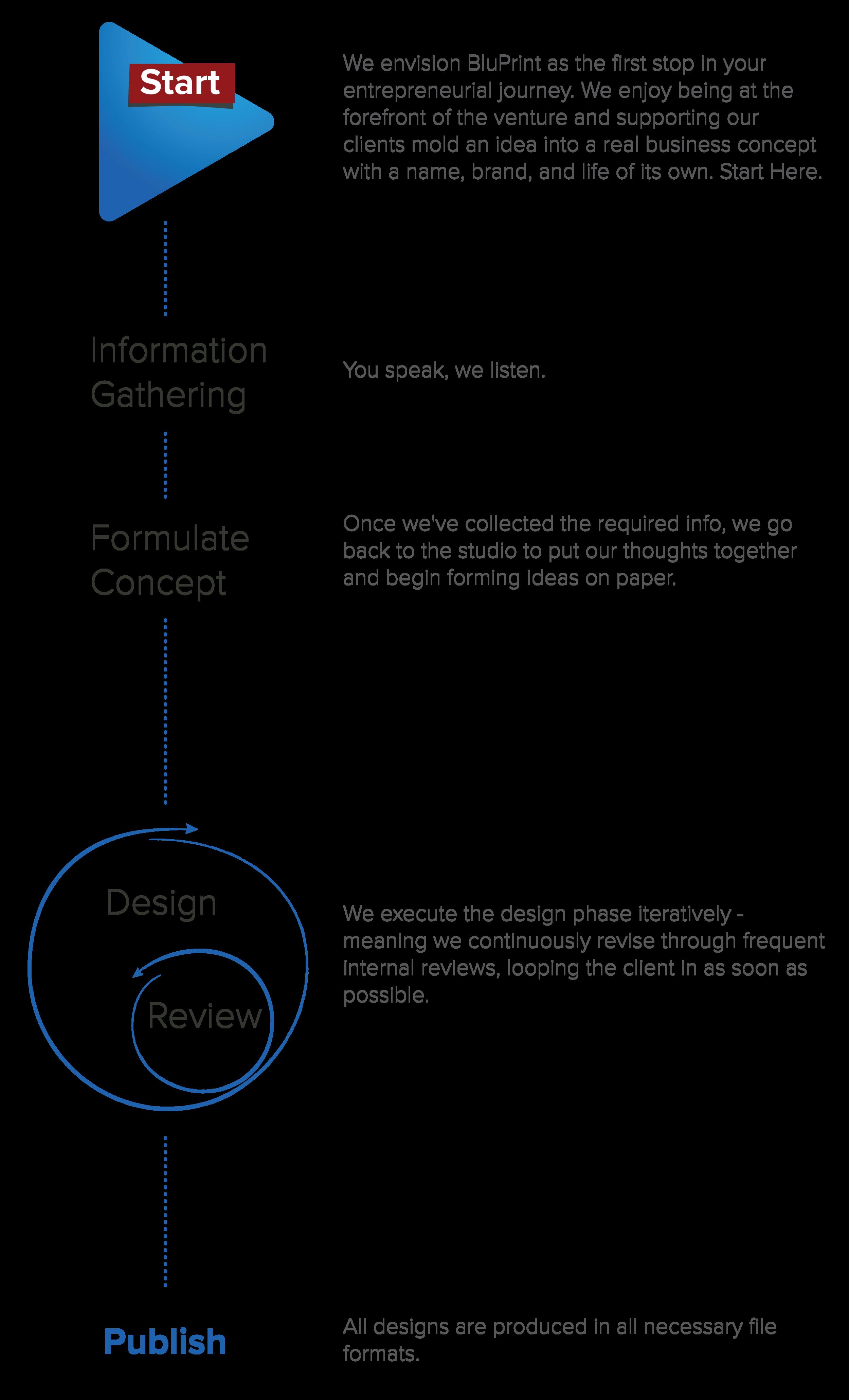 BluPrint Design Process_Vertical copy.png