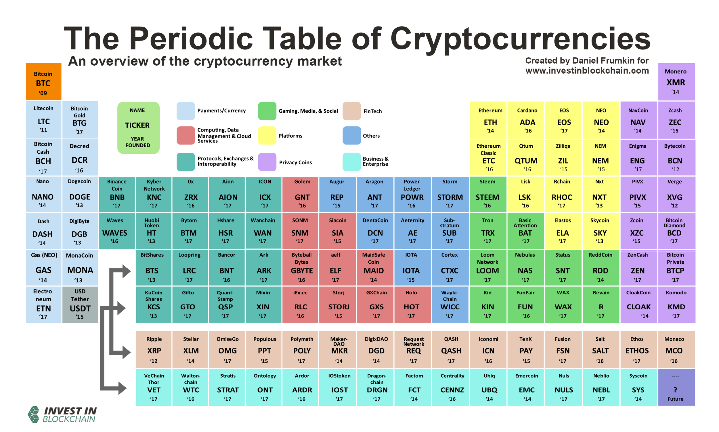 Categorical breakdown of the top projects for each niche of the cryptocurrency industry.  Learn more .