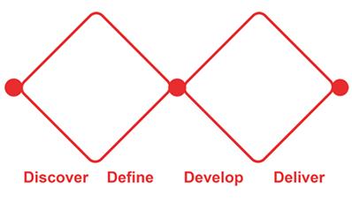 Double diamond design process model, the Design Council,2005.