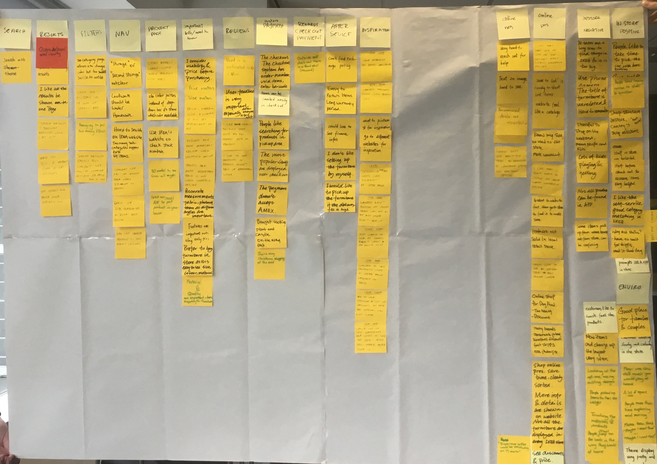 The Affinity Map we created