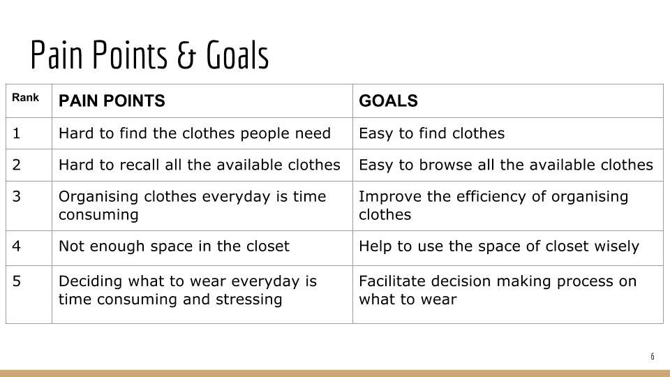 GA UX Challenge - Organise your closet - Yin Zeng (6).jpg