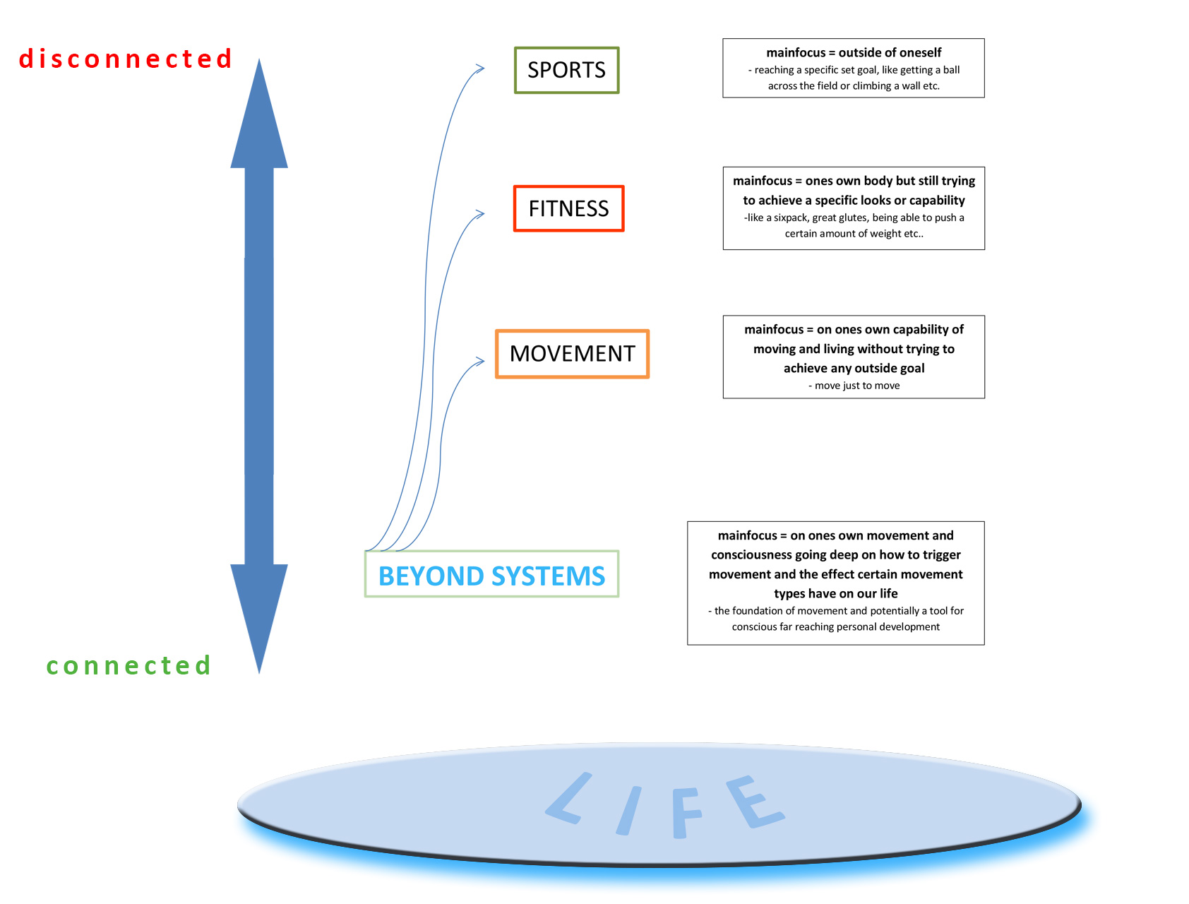 """In comparison to conscious """"movement"""", simply following the achievement of an external goal like in sports has little to do with our our innermost self, hence """"disconnected"""" and """"connected""""."""