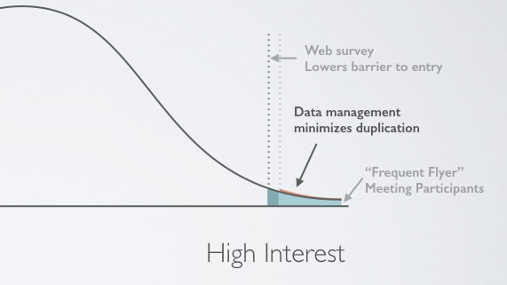 With  data management , online surveys perform their intended role without the risks of duplication and marginalization.