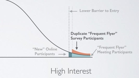 Online surveys open the door to new participants - but also duplication of the most vocal participants