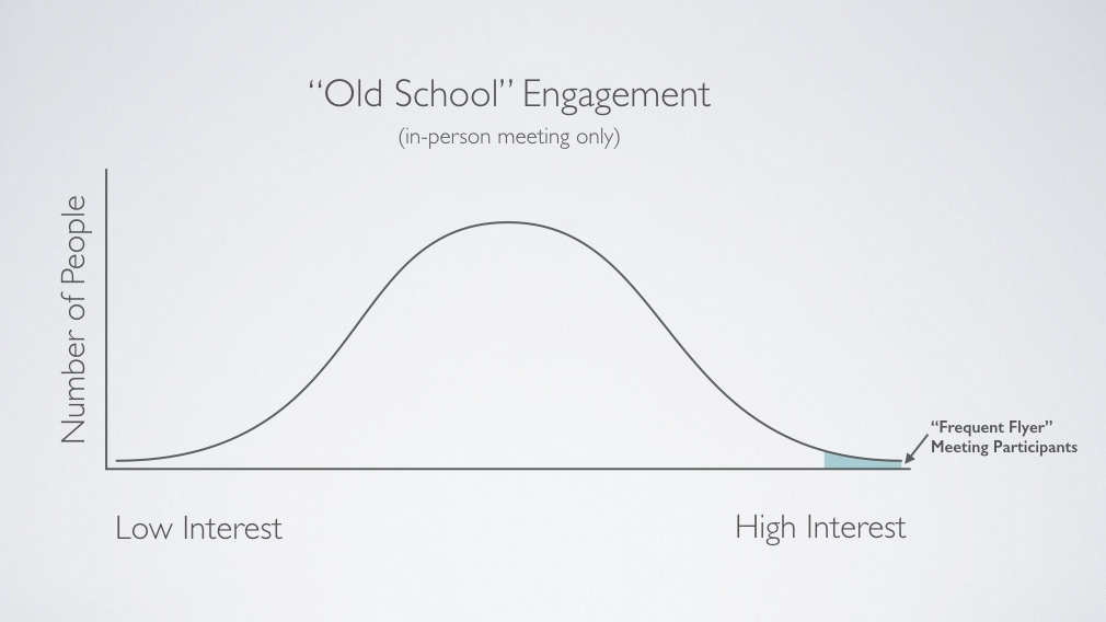 When meetings are the only form of engagement, the process is dominated by a very vocal handful.