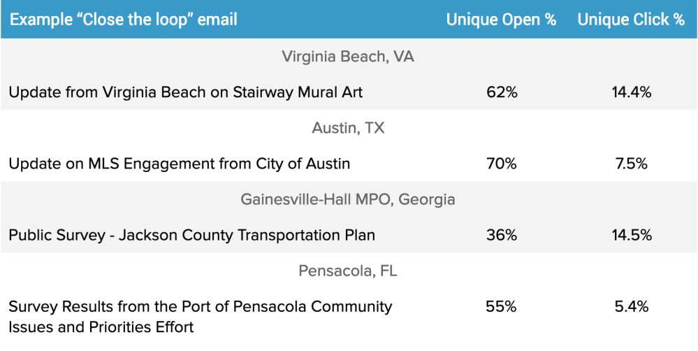 A better email platform for local governments
