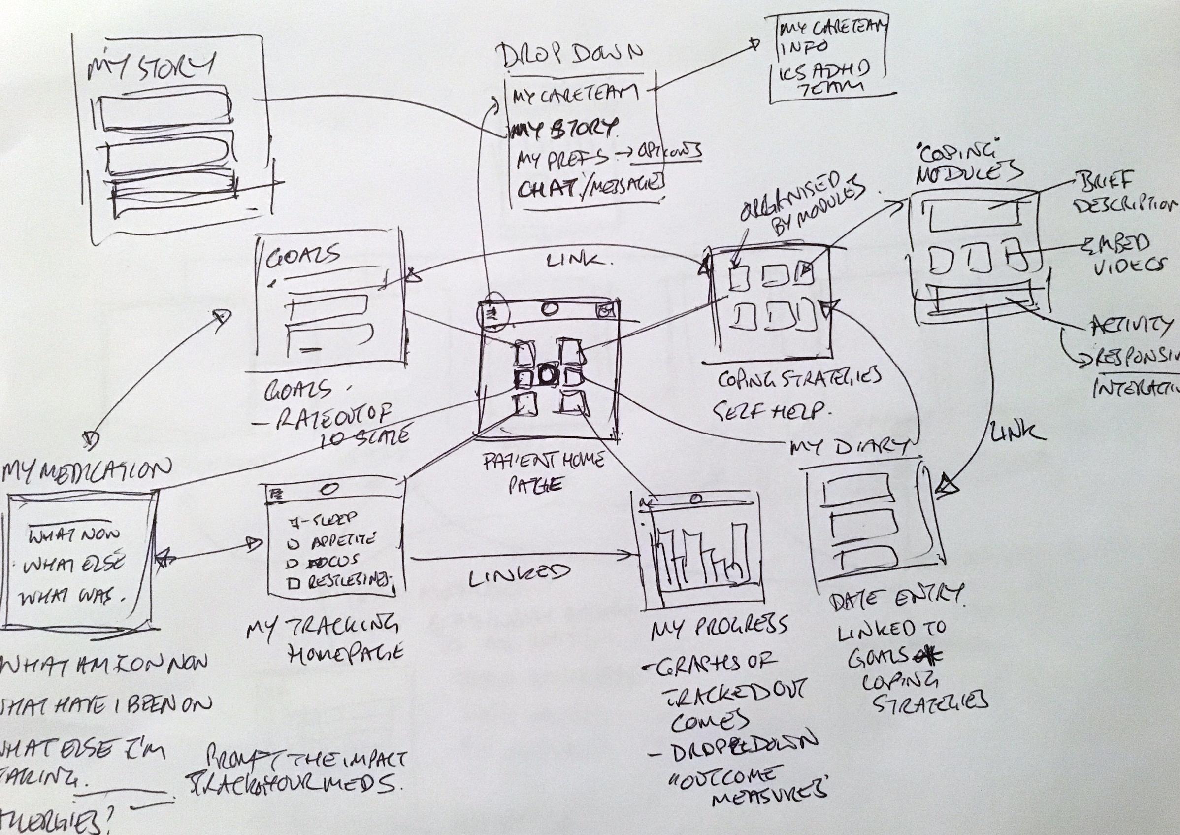 Website screen ideas
