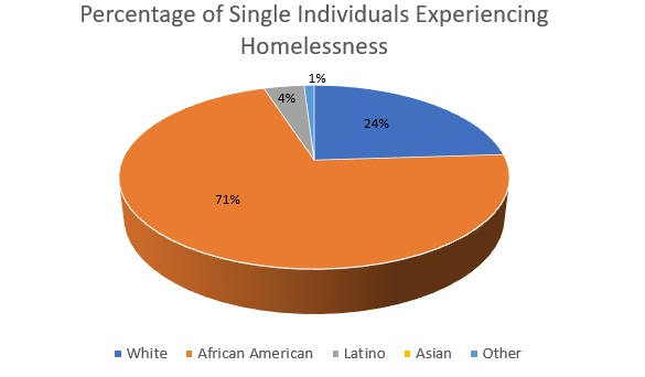 Percentage+of+Single+Homeless.jpg