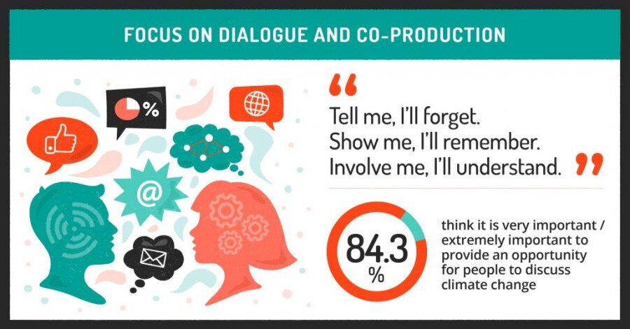 UoL_Climate-Communication-Infographic-1_Panel-2_Web-1024x536.jpg