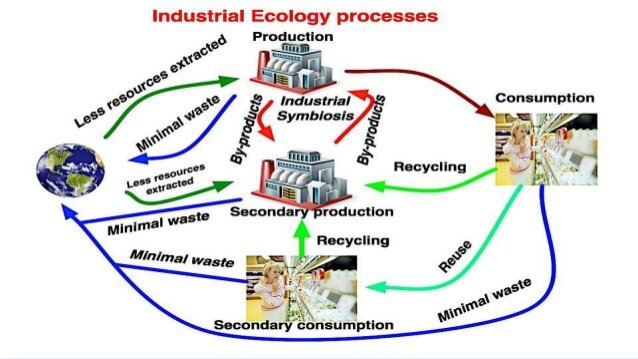 Industrial ecology has its basis in natural systems, regenerative and balanced