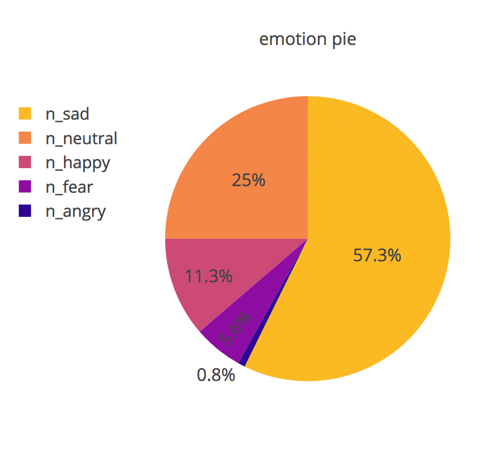 emotion pie.jpg