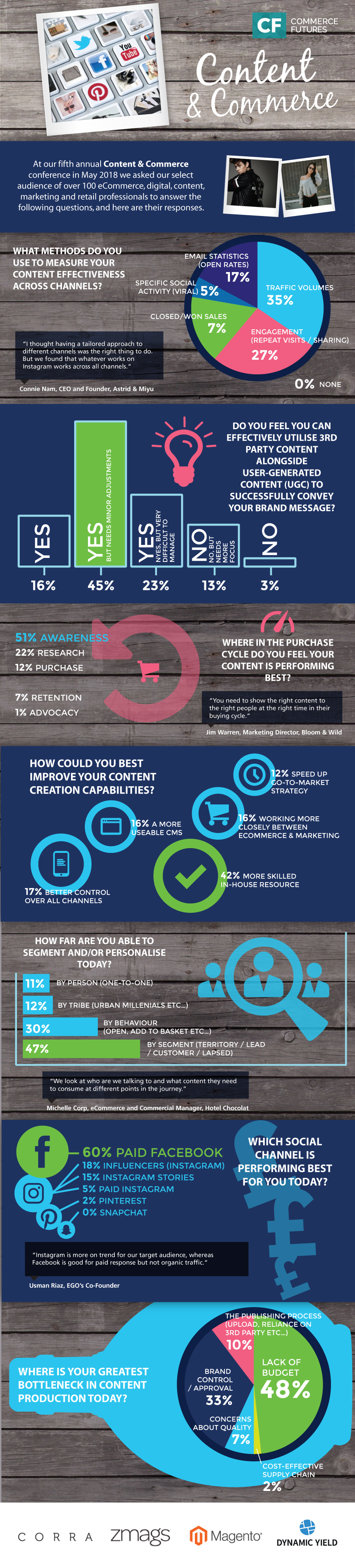 Content&Commerce-2018-Infographic.jpeg