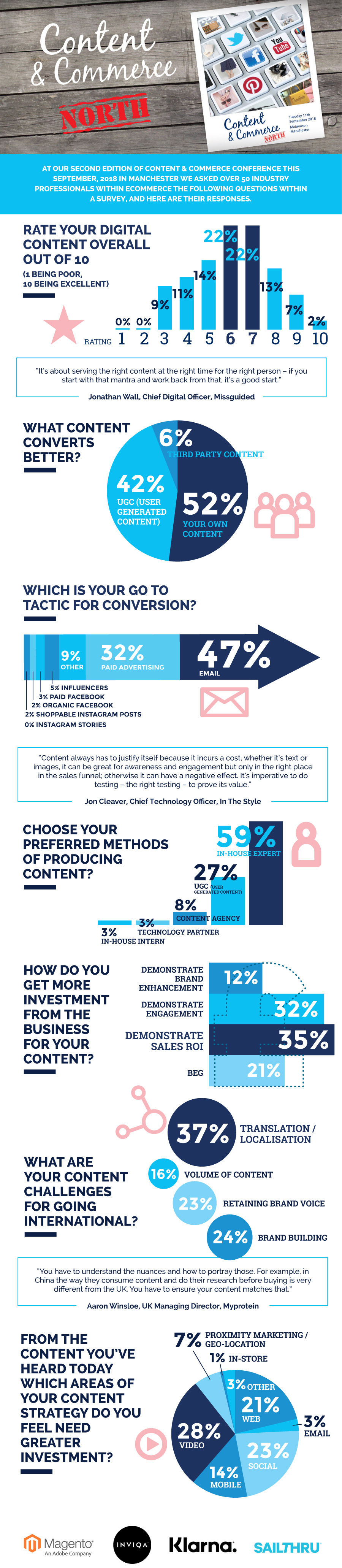 ContentCommerce-North-2018-Infographic-All.jpg