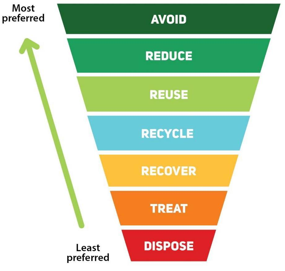 The Waste Hierarchy – Reuse is the new Recycling — Children's Scrapstore