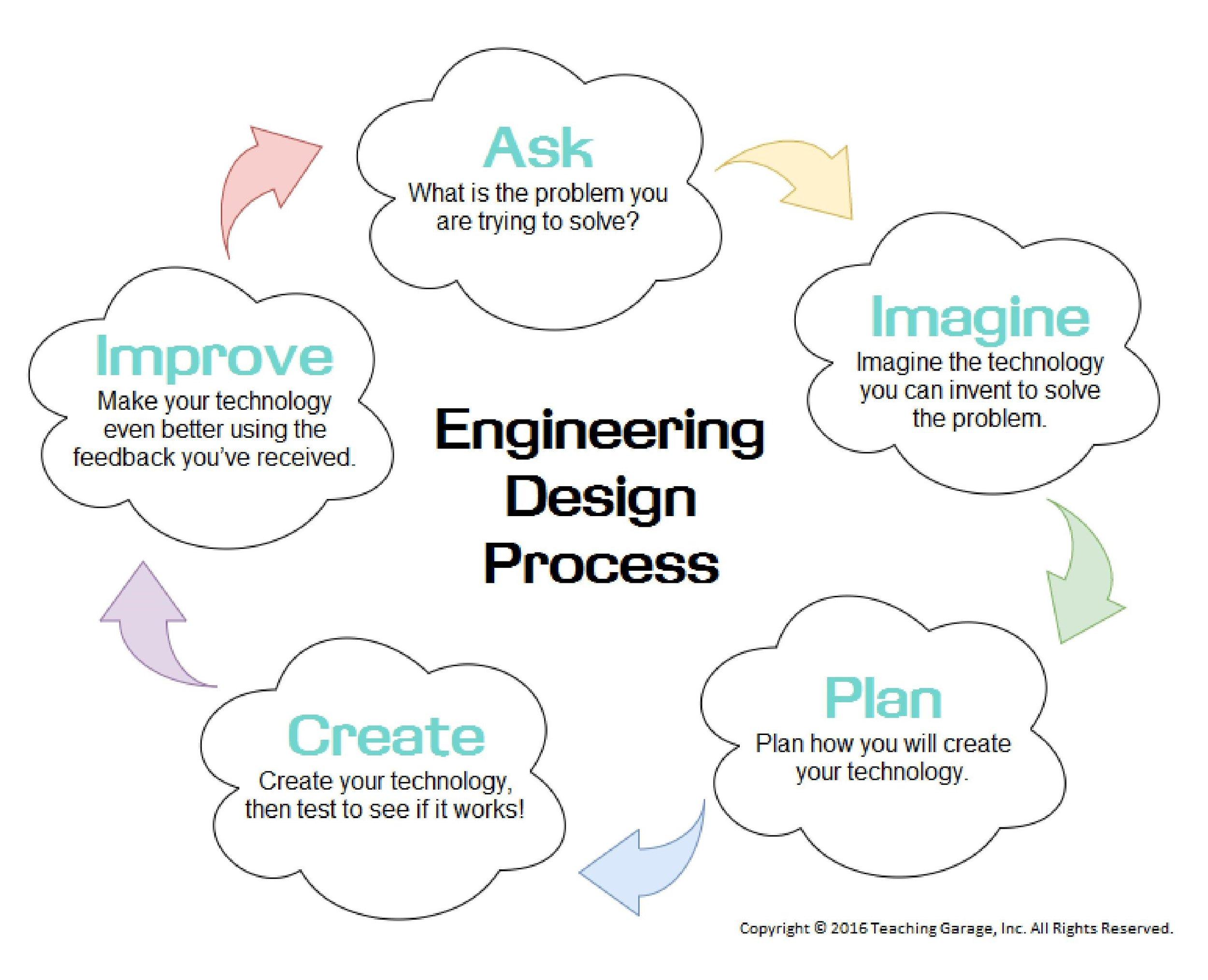 Breaking Down The Engineering Design Process Edp Teaching Garage