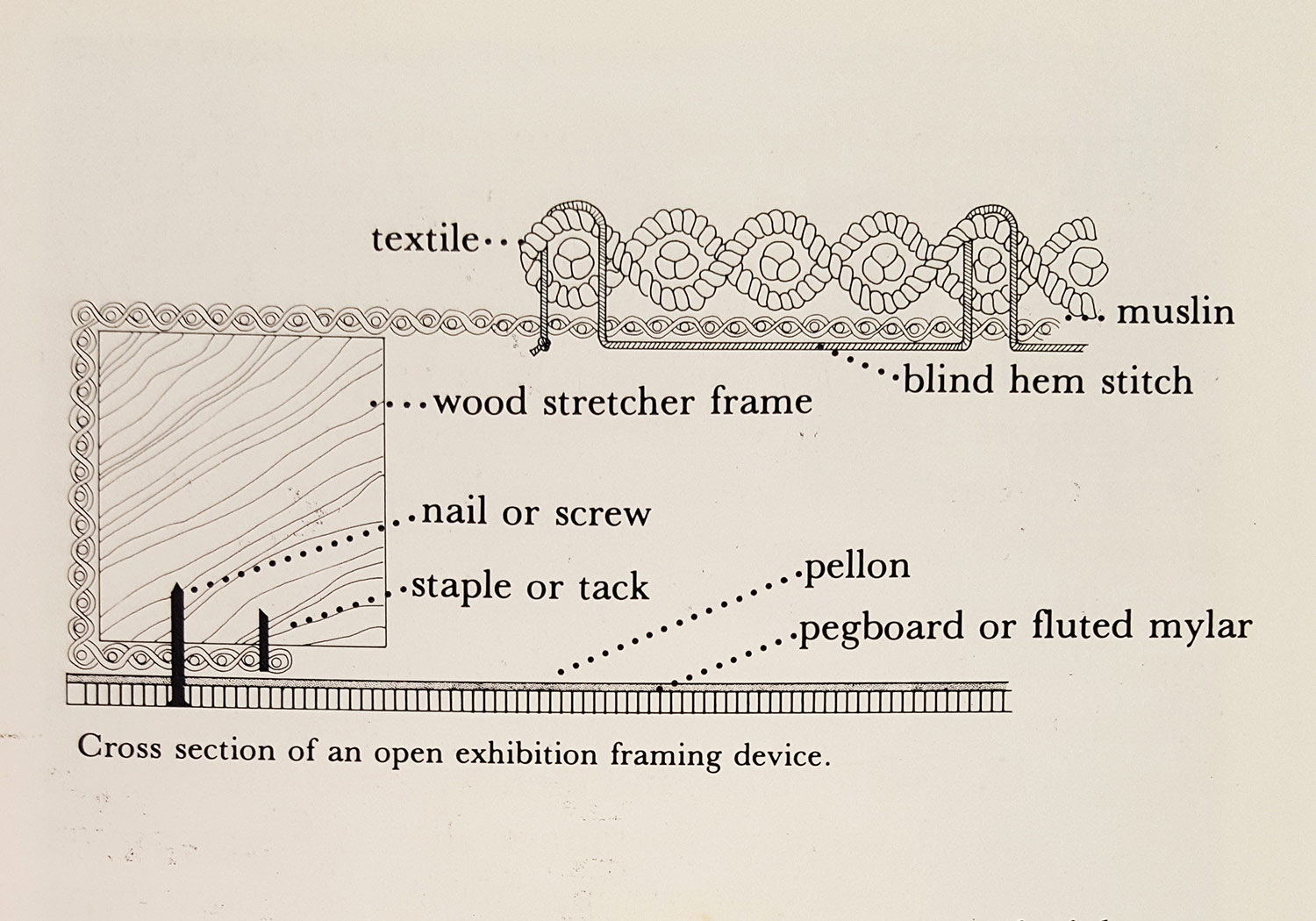 A diagram on how to mount and frame textiles using archival methods