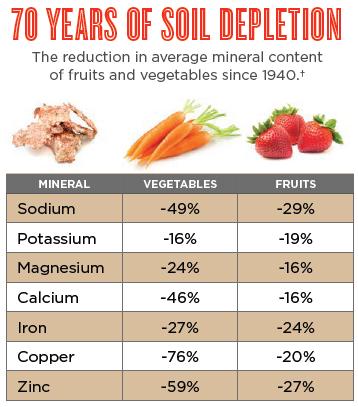 soildepletion