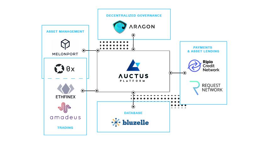 auctus-platform-image