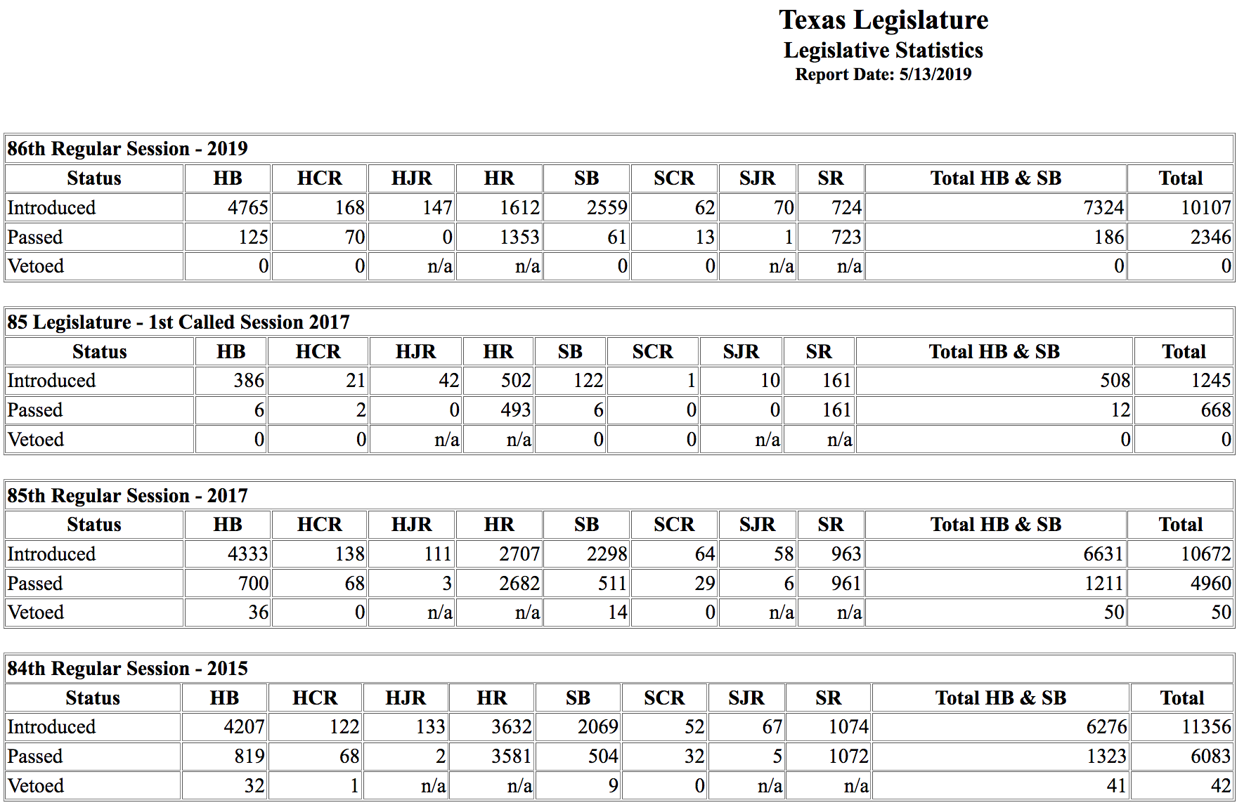 Statistics from the Texas Legislature of the number of bills passed from the 84th, 85th, and 86th sessions.