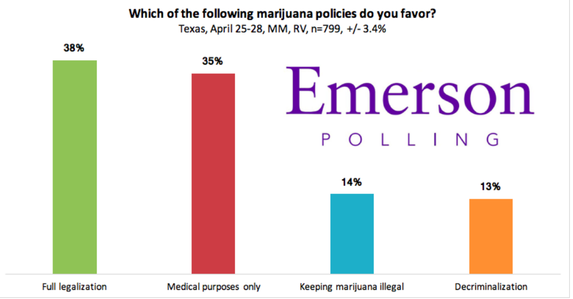 Despite the state's current strict marijuana policies, a plurality (38%) of Texans support full legalization, 35% support marijuana use for medical purposes only, 13% would like it decriminalized, and 14% said it should remain illegal.